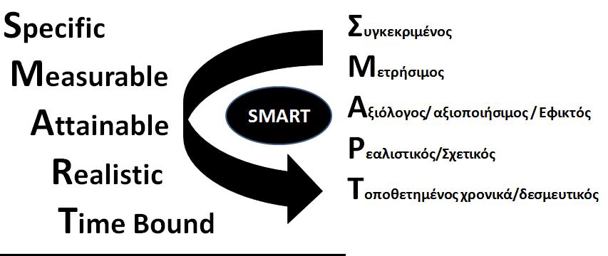 Έξυπνος (ΣΜΑΡΤ) στόχος 1